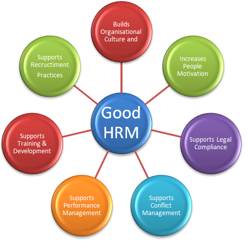human resource management recruitment and Use human resources manager job description samples and craft your own  human  a recruiting, testing, and interviewing program counseling managers  on.